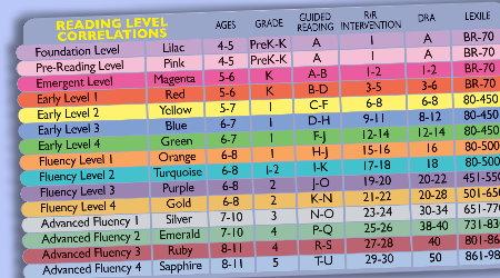 TT_Levels